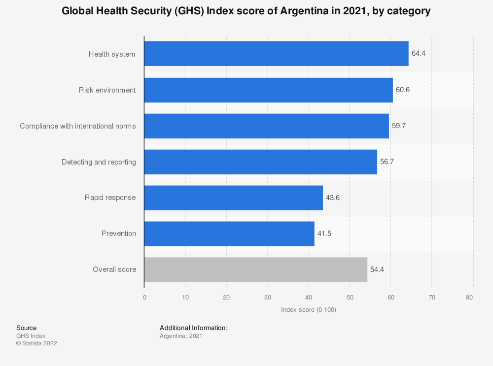 Statistic: Global Health Security (GHS) Index score of Argentina in 2019, by category | Statista