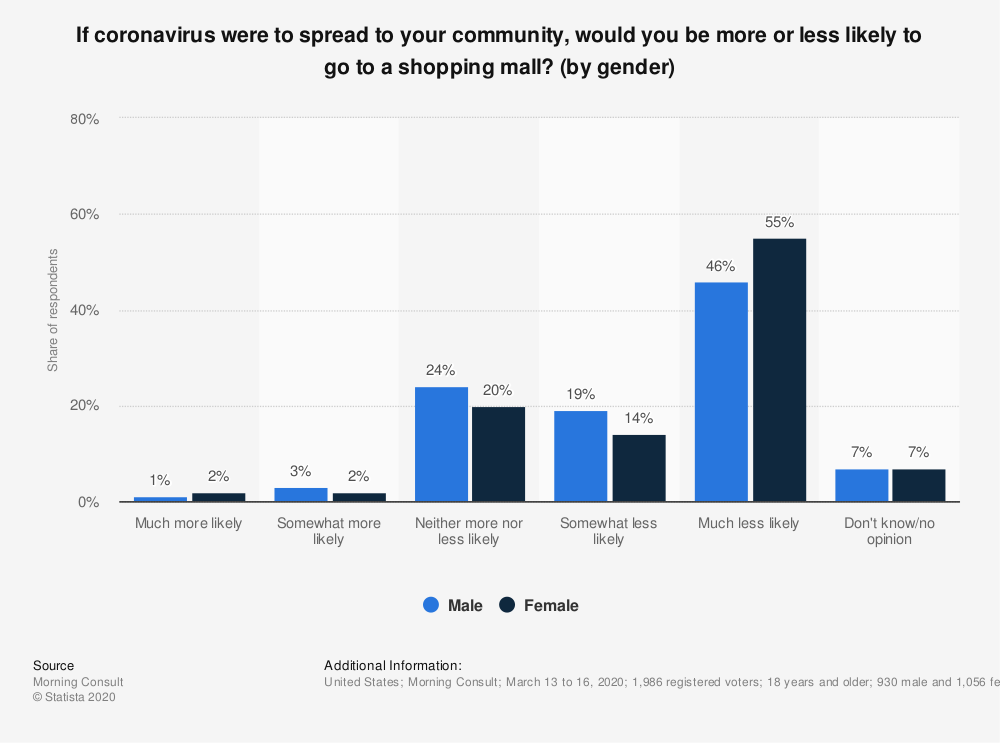 Statistic: If coronavirus were to spread to your community, would you be more or less likely to go to a shopping mall? (by gender) | Statista