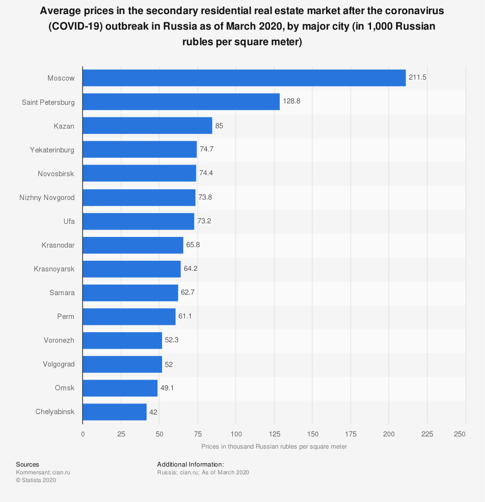 Statistic: Average prices in the secondary residential real estate market after the coronavirus (COVID-19) outbreak in Russia as of March 2020, by major city (in 1,000 Russian rubles per square meter) | Statista