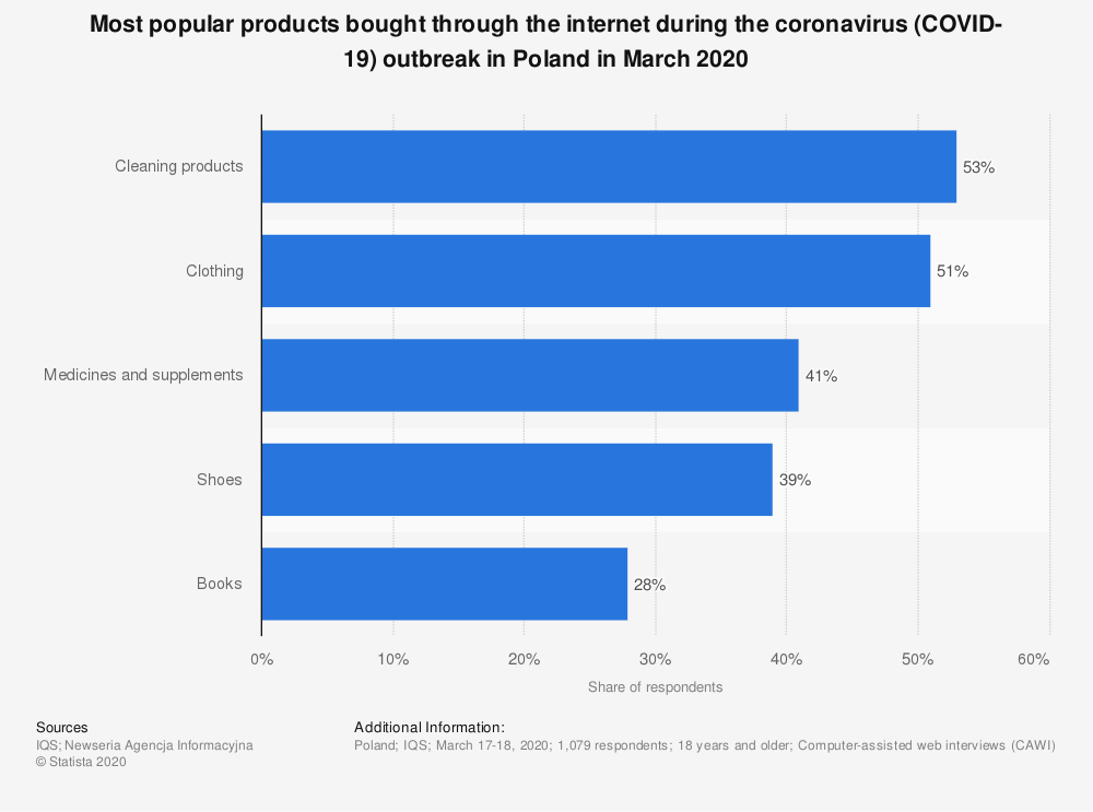 Statistic: Most popular products bought through the internet during the coronavirus (COVID-19) outbreak in Poland in March 2020   Statista