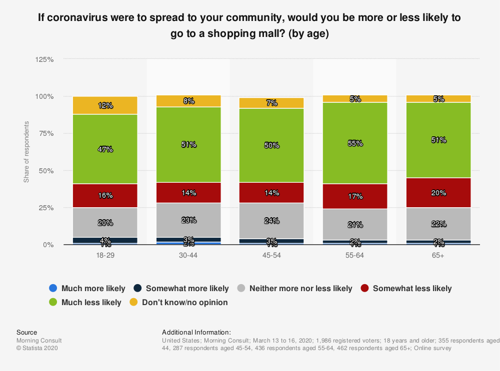 Statistic: If coronavirus were to spread to your community, would you be more or less likely to go to a shopping mall? (by age) | Statista