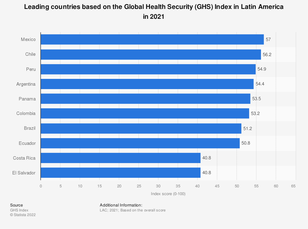 Statistic: Leading countries based on the Global Health Security Index in Latin America in 2019 | Statista