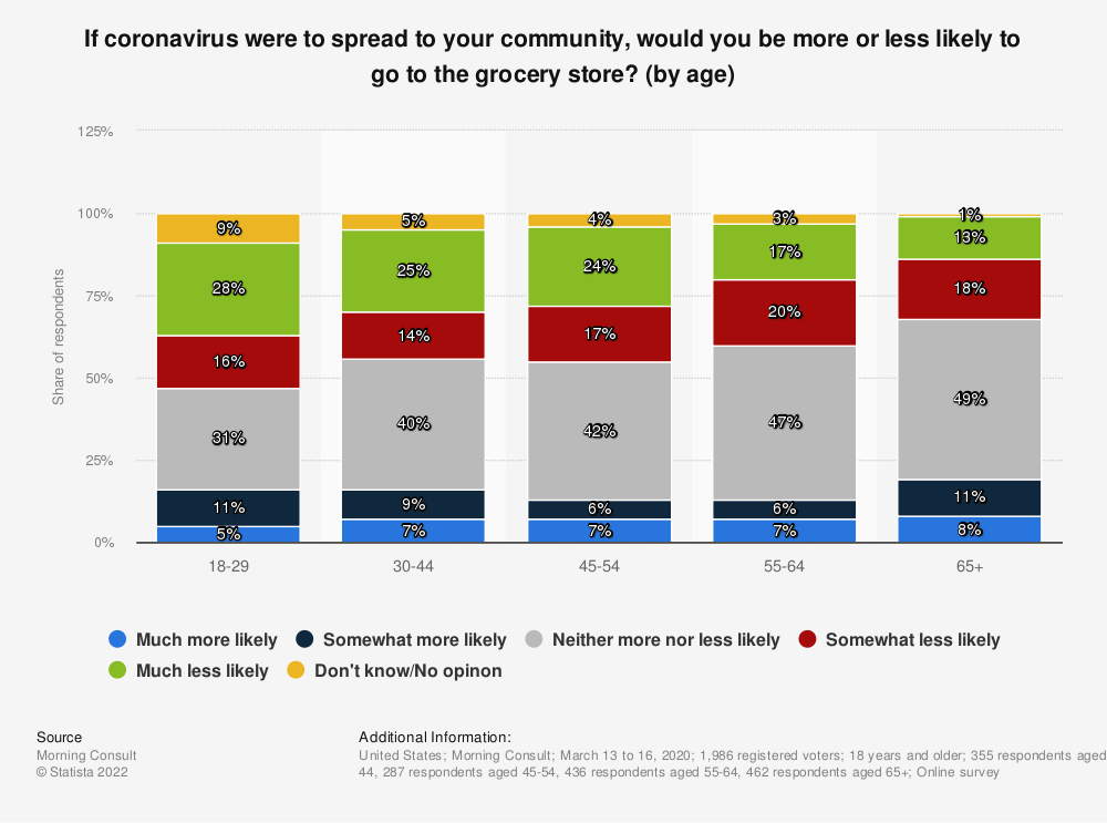 Statistic: If coronavirus were to spread to your community, would you be more or less likely to go to the grocery store? (by age) | Statista