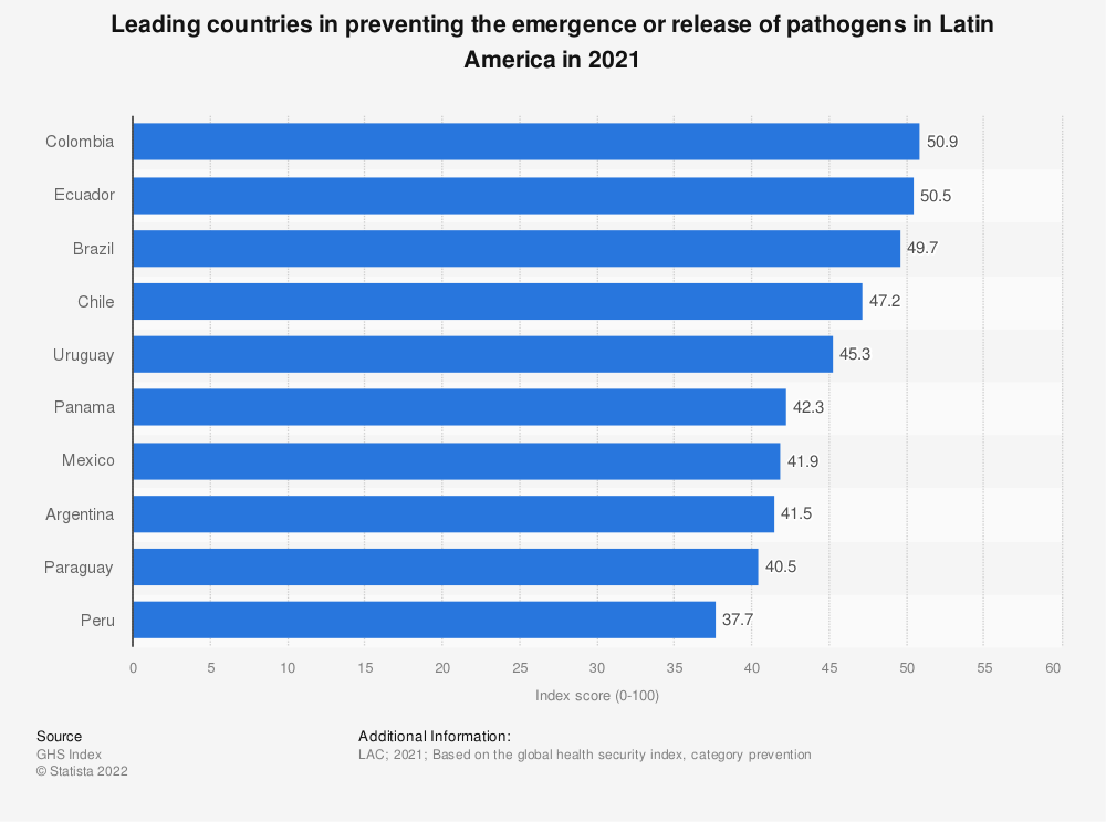 Statistic: Leading countries in preventing for epidemics and pandemics in Latin America in 2019 | Statista