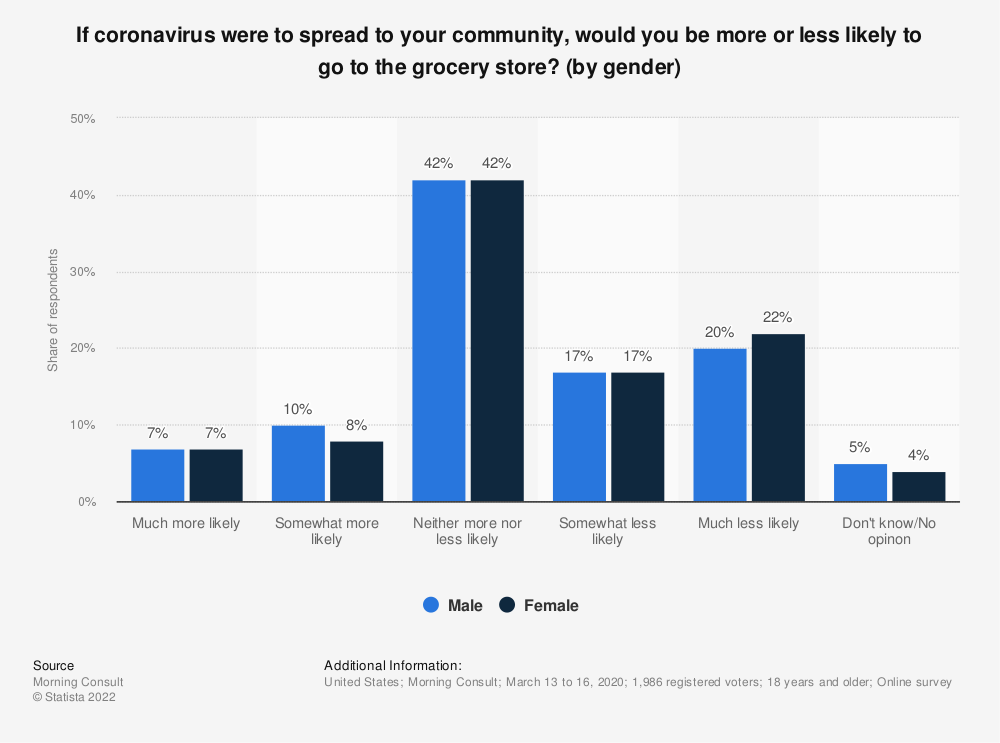 Statistic: If coronavirus were to spread to your community, would you be more or less likely to go to the grocery store? (by gender) | Statista