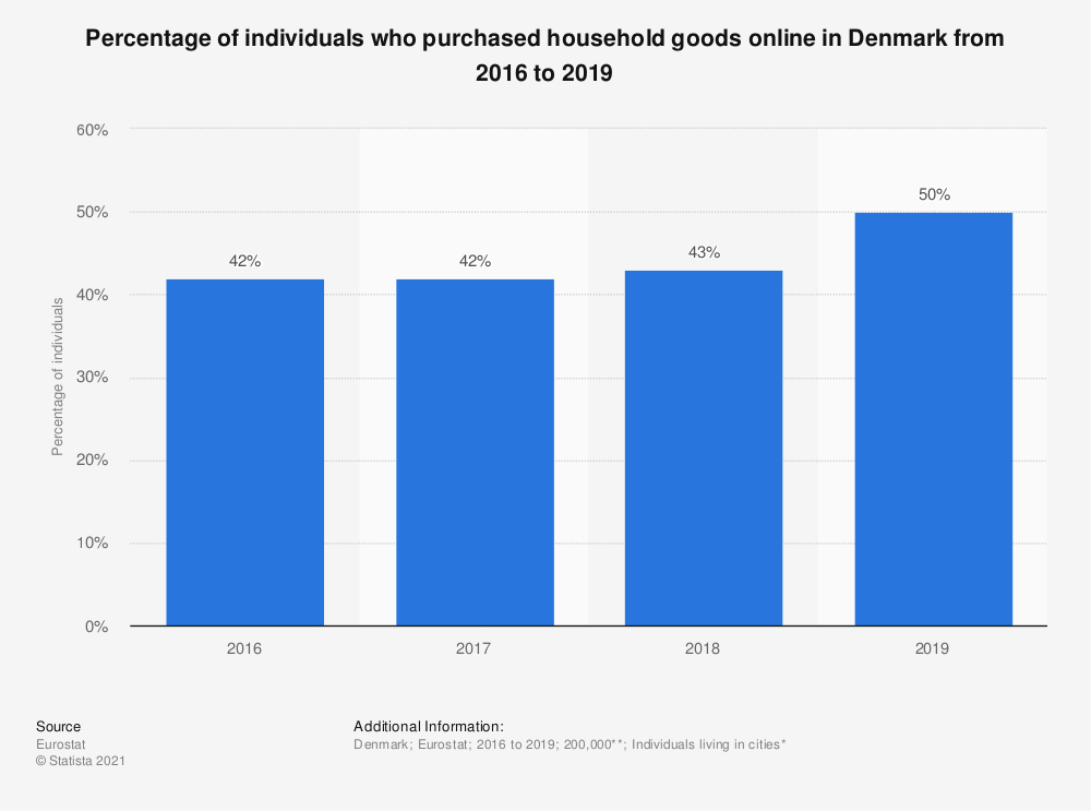Statistic: Percentage of individuals who purchased household goods online in Denmark from 2016 to 2019   Statista
