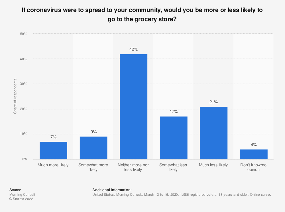 Statistic: If coronavirus were to spread to your community, would you be more or less likely to go to the grocery store? | Statista