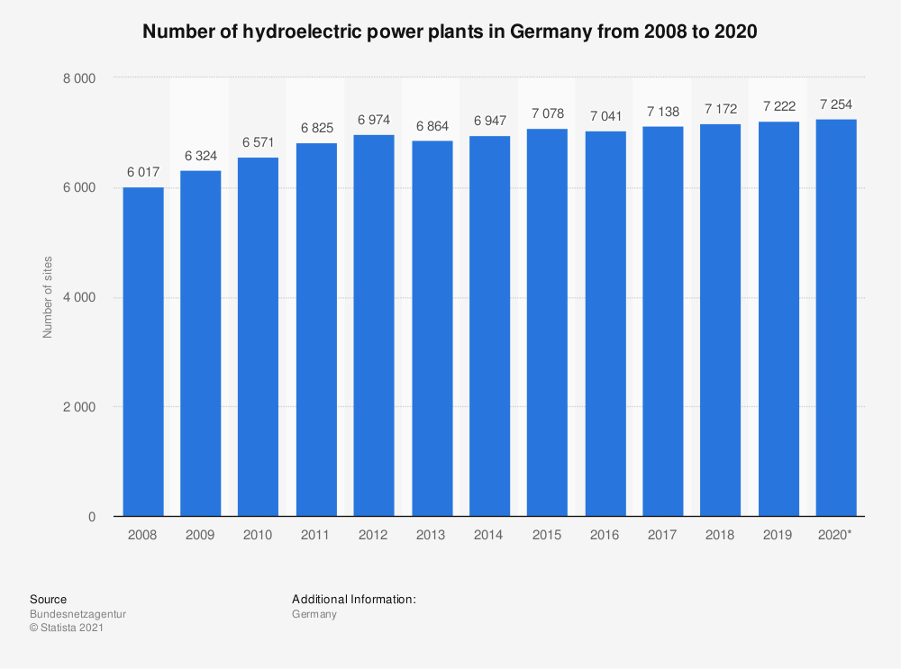 Statistic: Number of hydroelectric power plants in Germany from 2008 to 2020 | Statista