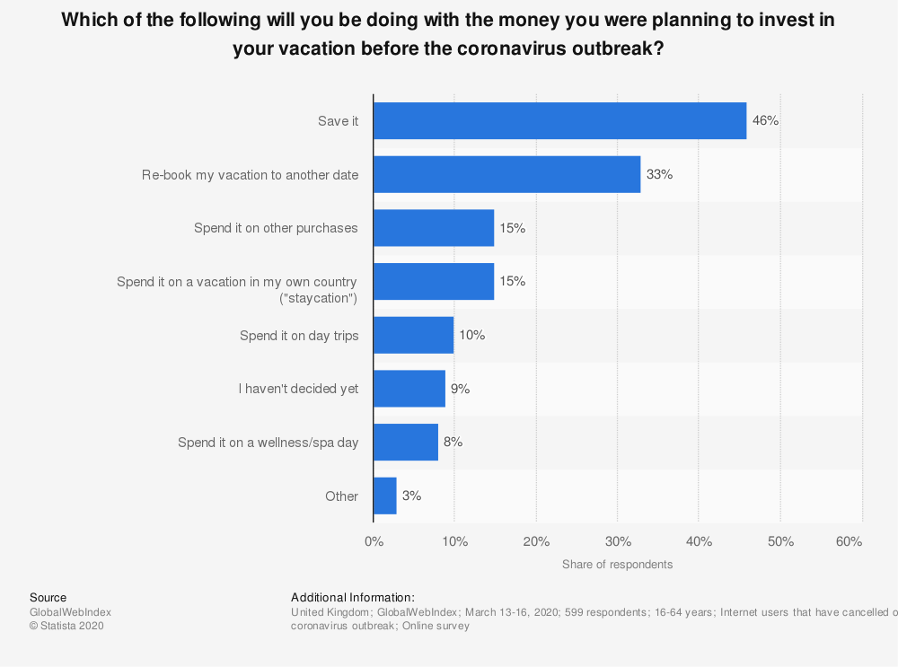 Statistic: Which of the following will you be doing with the money you were planning to invest in your vacation before the coronavirus outbreak? | Statista