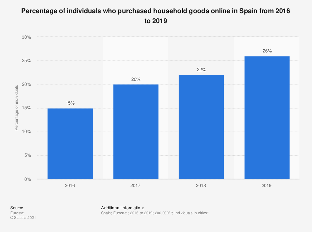 Statistic: Percentage of individuals who purchased household goods online in Spain from 2016 to 2019   Statista