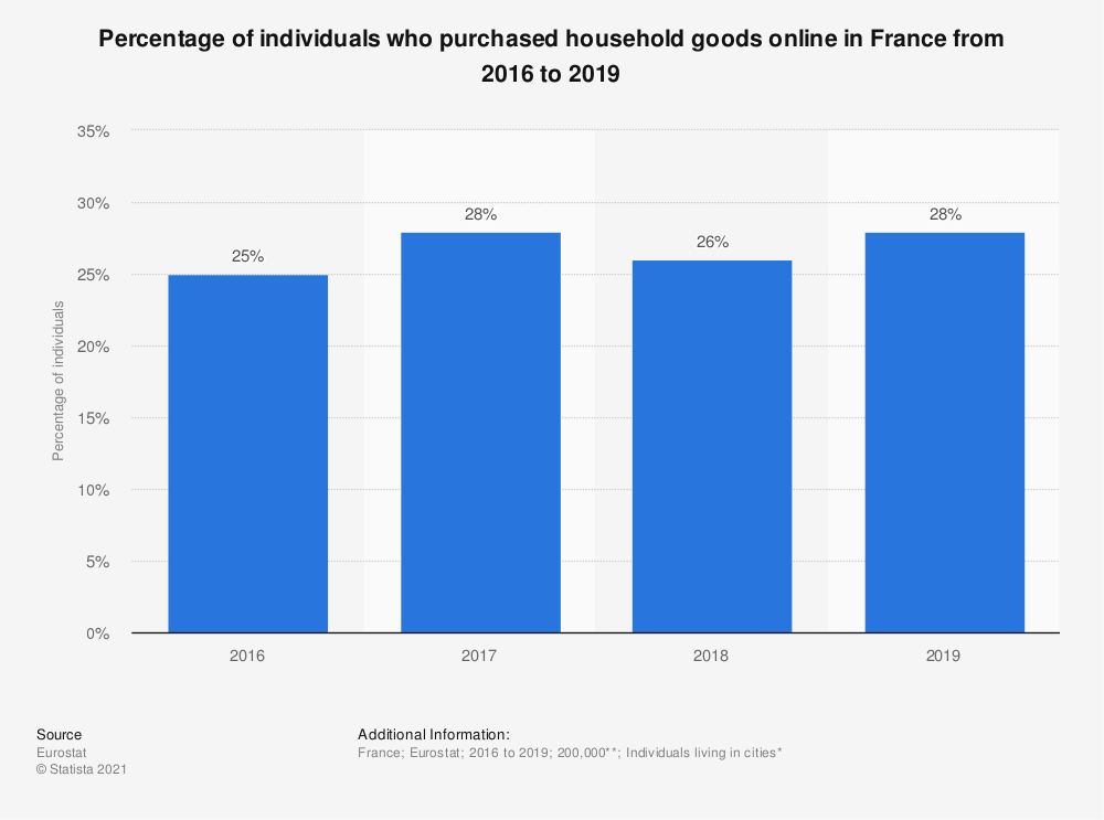 Statistic: Percentage of individuals who purchased household goods online in France from 2016 to 2019 | Statista
