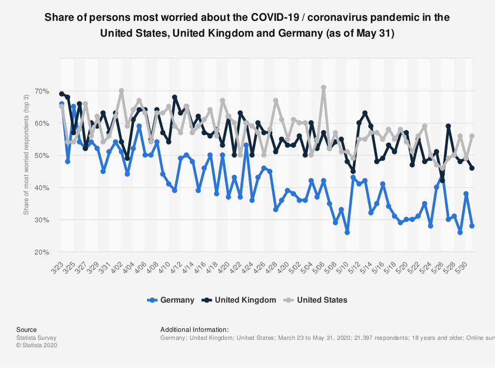 Statistic: Share of persons most worried about the COVID-19 / coronavirus pandemic in the United States, United Kingdom and Germany (as of May 31) | Statista
