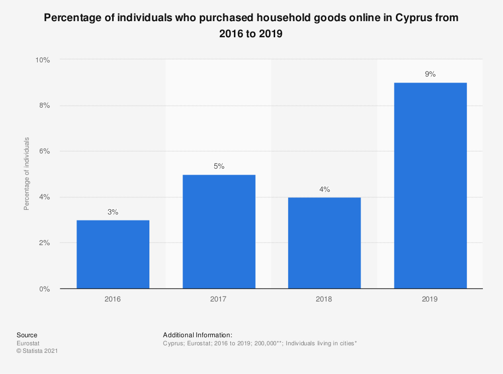 Statistic: Percentage of individuals who purchased household goods online in Cyprus from 2016 to 2019   Statista