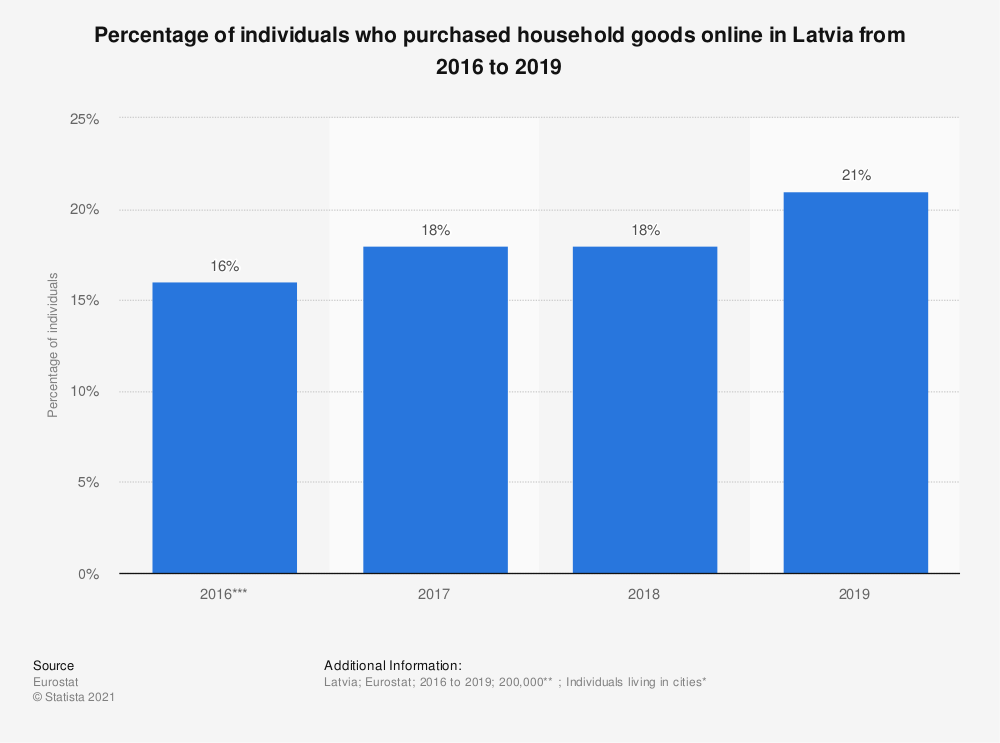 Statistic: Percentage of individuals who purchased household goods online in Latvia from 2016 to 2019 | Statista