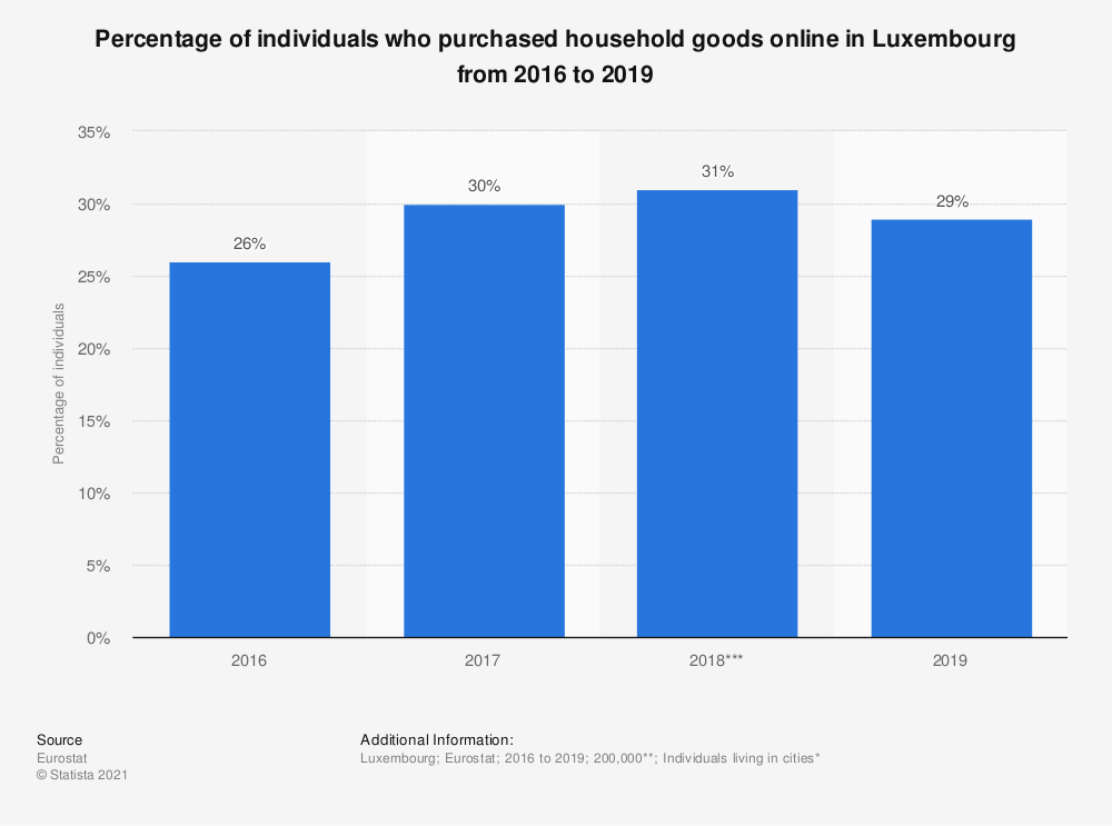 Statistic: Percentage of individuals who purchased household goods online in Luxembourg from 2016 to 2019   Statista