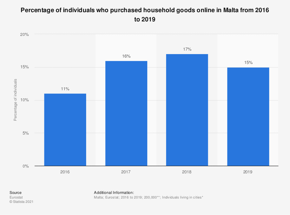Statistic: Percentage of individuals who purchased household goods online in Malta from 2016 to 2019 | Statista