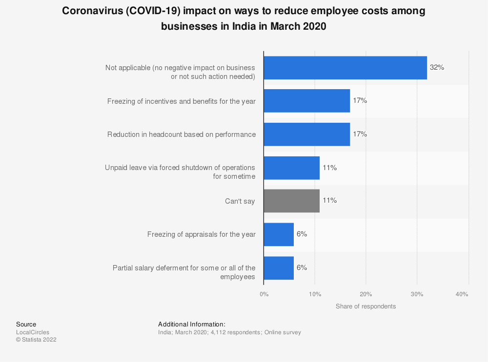 Statistic: Coronavirus (COVID-19) impact on ways to reduce employee costs among businesses in India in March 2020 | Statista