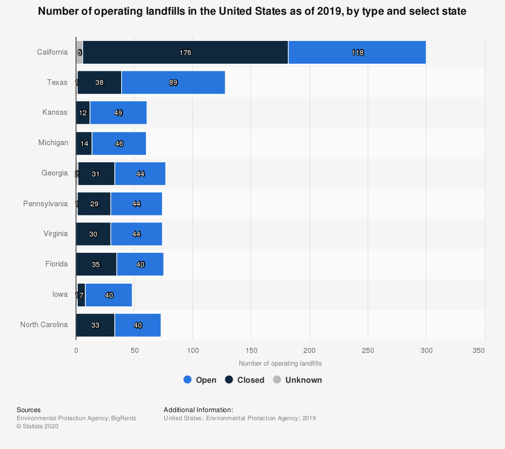 Statistic: Number of operating landfills in the United States as of 2019, by type and select state | Statista
