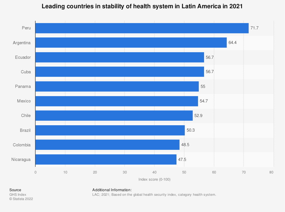 Statistic: Leading countries in stability of health system in Latin America in 2019 | Statista