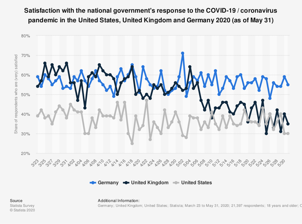 Statistic: Satisfaction with the national government's response to the COVID-19 / coronavirus pandemic in the United States, United Kingdom and Germany 2020 (as of May 31) | Statista