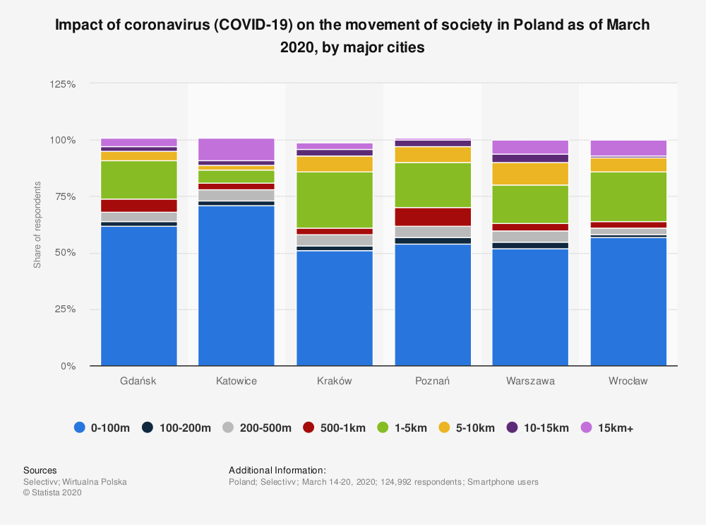 Statistic: Impact of coronavirus (COVID-19) on the movement of society in Poland as of March 2020, by major cities   Statista