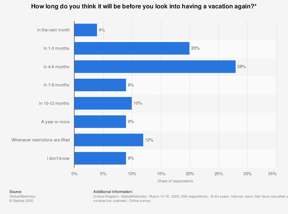 Statistic: How long do you think it will be before you look into having a vacation again?*   Statista