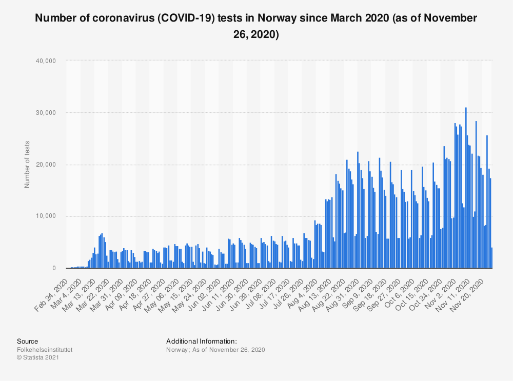 Statistic: Number of coronavirus (COVID-19) tests in Norway since March 2020 (as of November 26, 2020)  | Statista