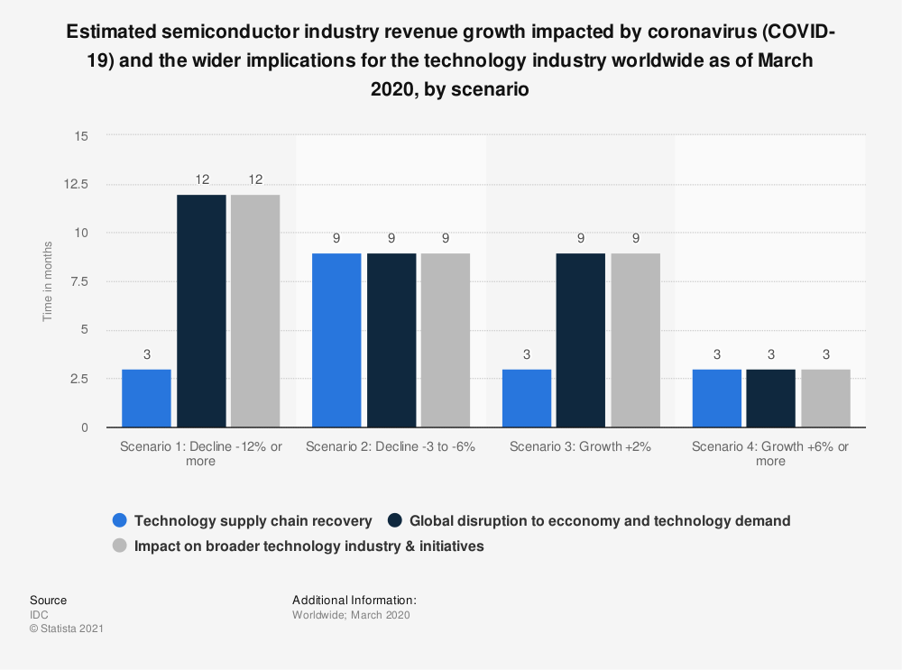 Statistic: Estimated semiconductor industry revenue growth impacted by coronavirus (COVID-19) and the wider implications for the technology industry worldwide as of March 2020, by scenario | Statista