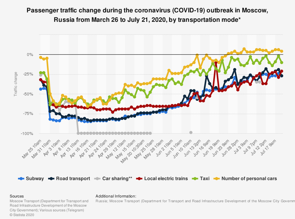 Statistic: Passenger traffic change during the coronavirus (COVID-19) outbreak in Moscow, Russia from March 26 to June 30, 2020, by means of transport* | Statista