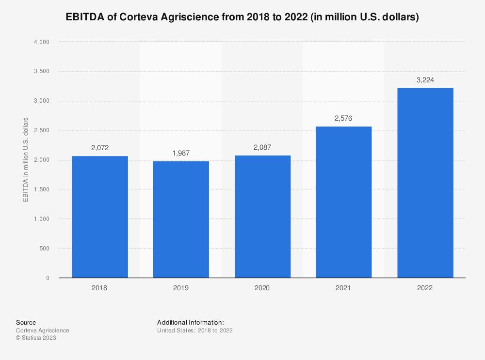 Statistic: EBITDA of Corteva Agriscience from 2018 to 2020 (in million U.S. dollars)* | Statista