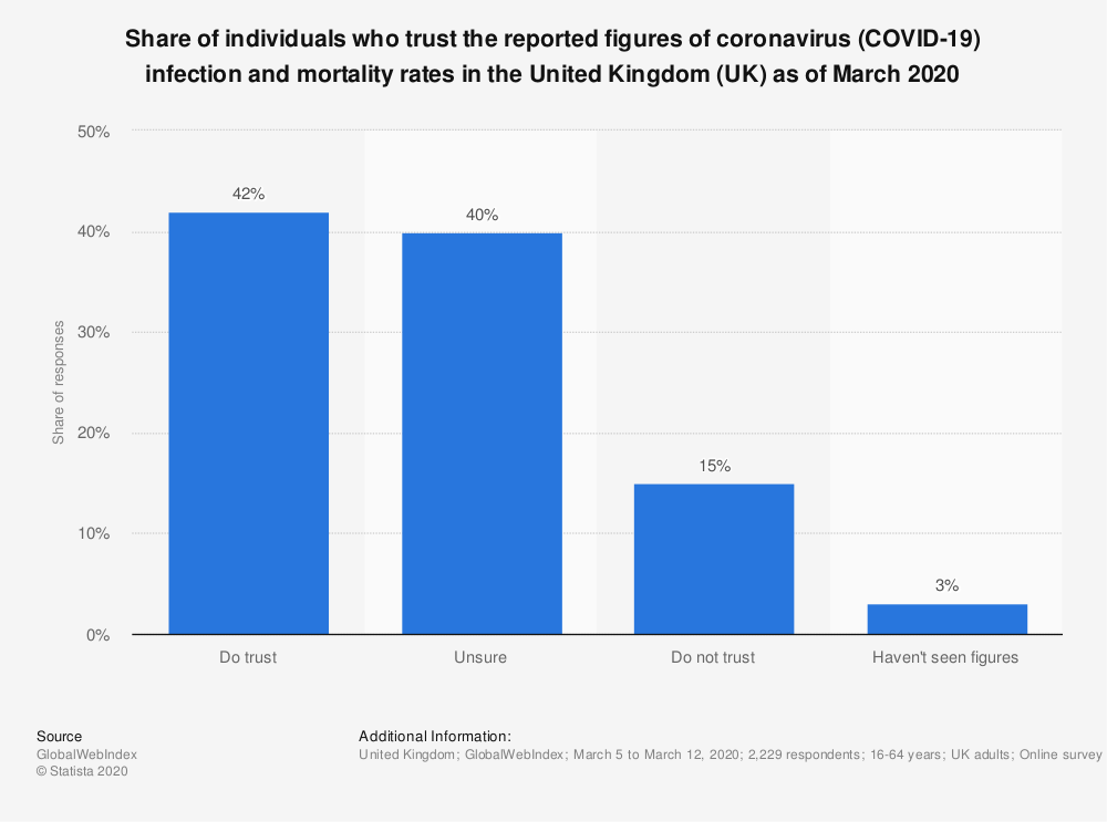 Statistic: Share of individuals who trust the reported figures of coronavirus (COVID-19) infection and mortality rates in the United Kingdom (UK) as of March 2020 | Statista