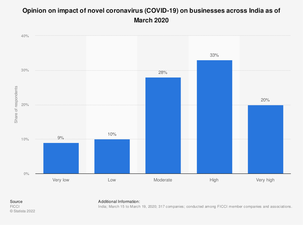 Statistic: Opinion on impact of novel coronavirus (COVID-19) on businesses across India as of March 2020 | Statista