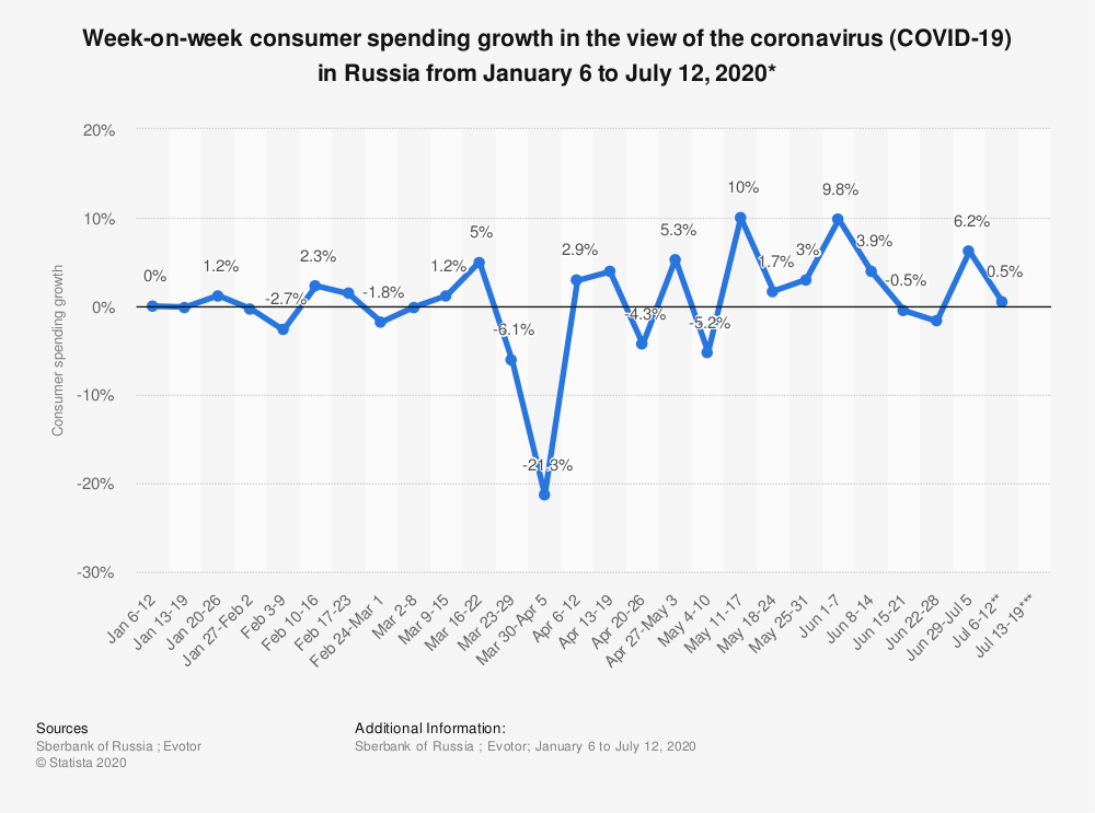 Statistic: Week-on-week consumer spending growth in the view of the coronavirus (COVID-19) in Russia from January 6 to July 12, 2020*   Statista