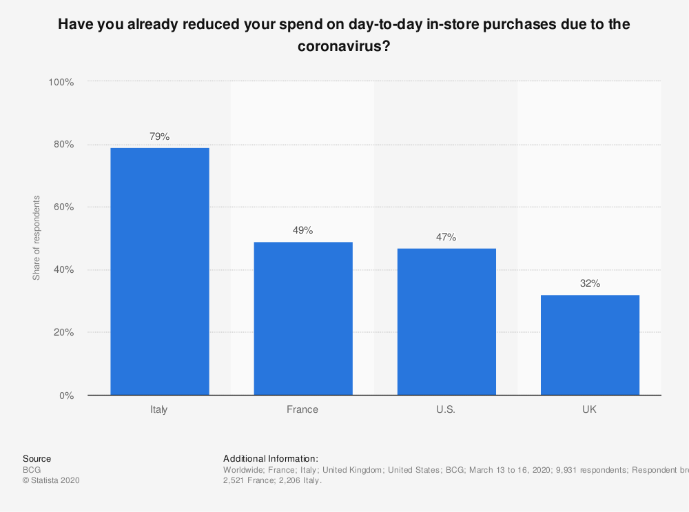 Statistic: Have you already reduced your spend on day-to-day in-store purchases due to the coronavirus? | Statista