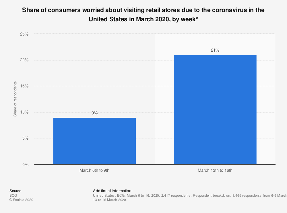Statistic: Share of consumers worried about visiting retail stores due to the coronavirus in the United States in March 2020, by week* | Statista