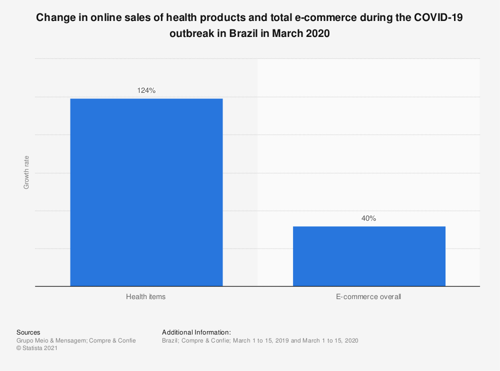 Statistic: Change in online sales of health products and total e-commerce during the COVID-19 outbreak in Brazil in March 2020 | Statista