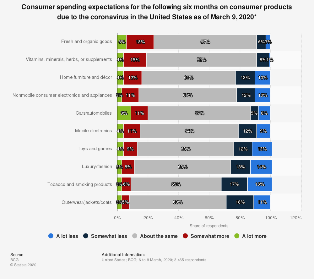Statistic: Consumer spending expectations for the following six months on consumer products due to the coronavirus in the United States as of March 9, 2020* | Statista