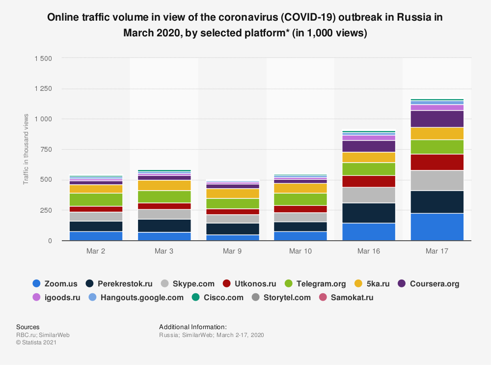 Statistic: Online traffic volume in the view of the coronavirus (COVID-19) outbreak in Russia in March 2020, by selected platform* (in 1,000 views) | Statista