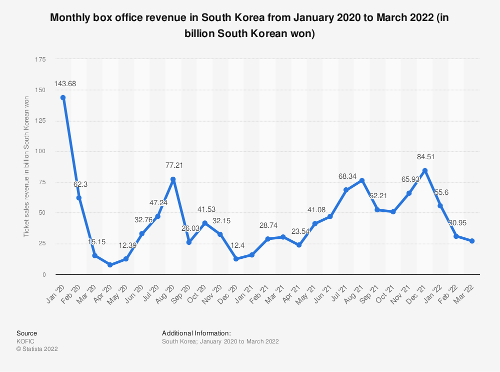 Statistic: Monthly box office revenue in South Korea from January 2020 to February 2021 (in billion South Korean won) | Statista
