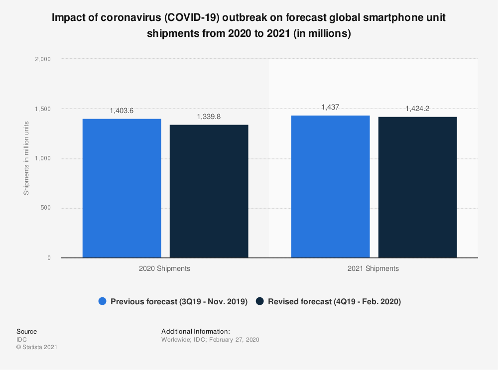 Statistic: Impact of coronavirus (COVID-19) outbreak on forecast global smartphone unit shipments from 2020 to 2021 (in millions) | Statista
