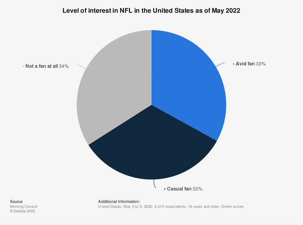 Statistic: Level of interest in NFL in the United States as of March 2020 | Statista
