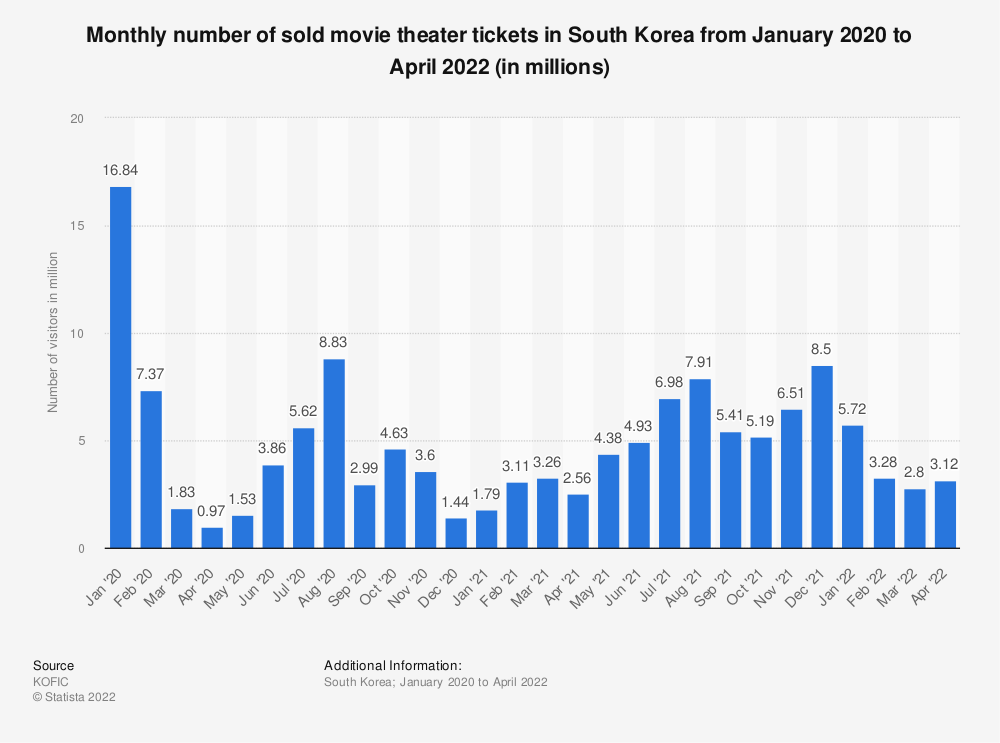 Statistic: Monthly number of sold movie theater tickets in South Korea from January 2020 to February 2021 (in millions) | Statista