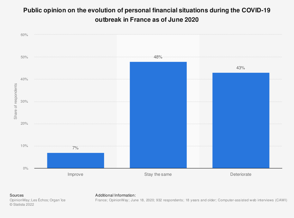 Statistic: Public opinion on the evolution of personal financial situations during the COVID-19 outbreak in France as of June 2020 | Statista