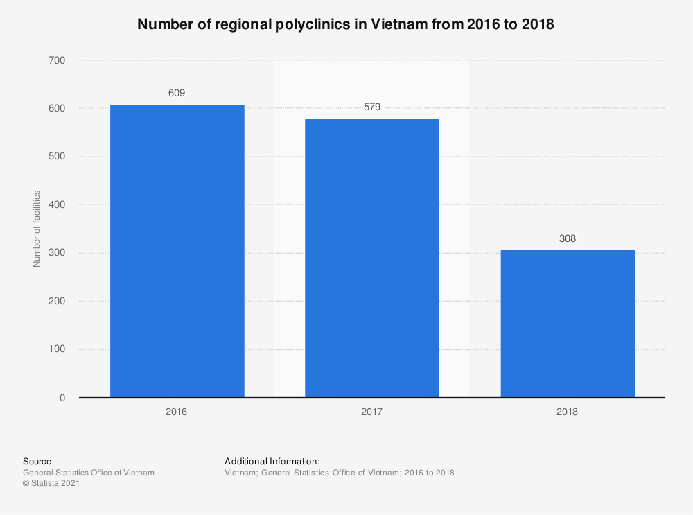 Statistic: Number of regional polyclinics in Vietnam from 2016 to 2018   Statista