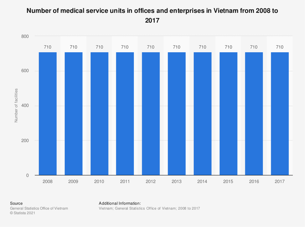 Statistic: Number of medical service units in offices and enterprises in Vietnam from 2008 to 2017 | Statista