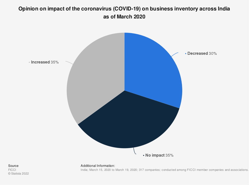 Statistic: Opinion on impact of the coronavirus (COVID-19) on business inventory across India as of March 2020 | Statista