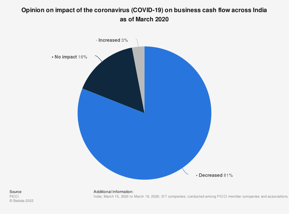 Statistic: Opinion on impact of the coronavirus (COVID-19) on business cash flow across India as of March 2020   Statista