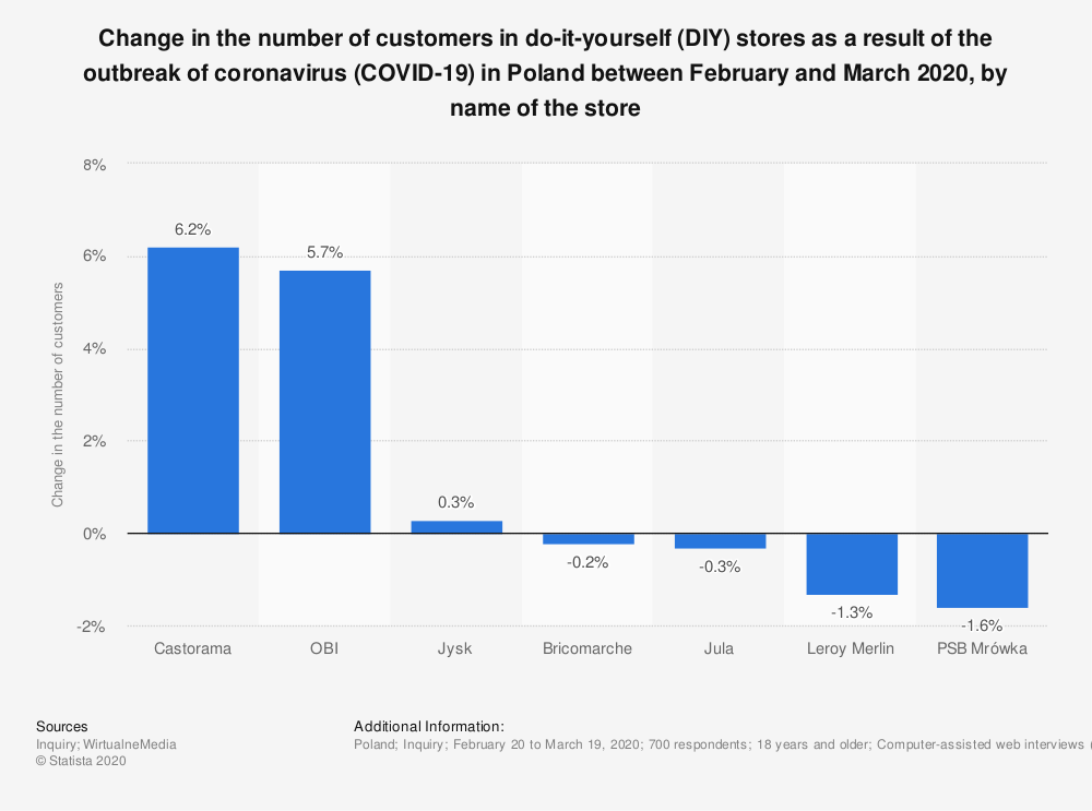 Statistic: Change in the number of customers in do-it-yourself (DIY) stores as a result of the outbreak of coronavirus (COVID-19) in Poland between February and March 2020, by name of the store   Statista
