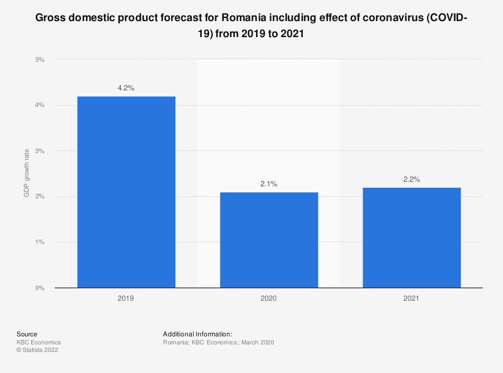 Statistic: Gross domestic product forecast for Romania including effect of coronavirus (COVID-19) from 2019 to 2021 | Statista