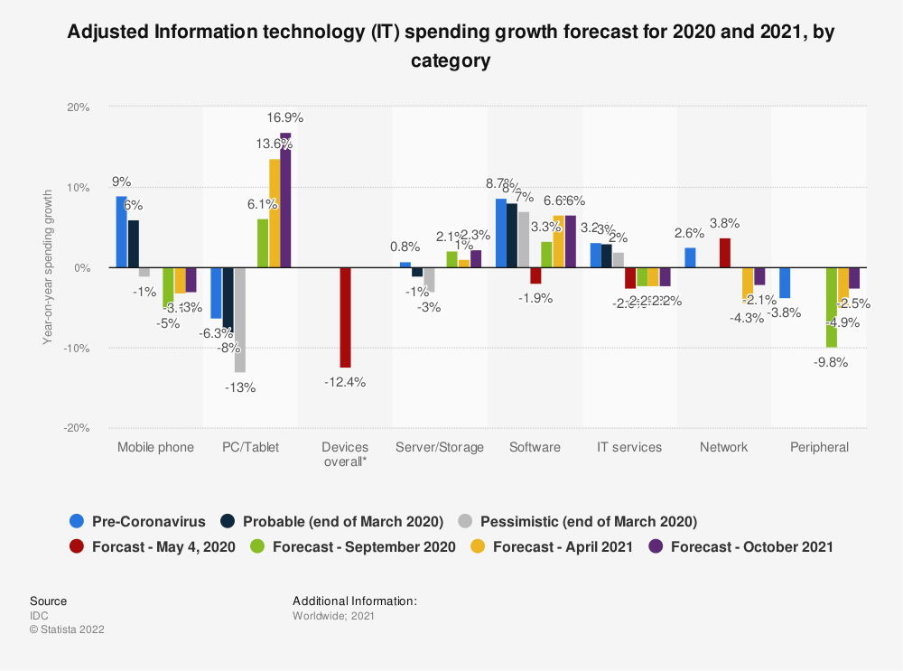 Statistic: Adjusted Information technology (IT) spending growth forecast for 2020, by category | Statista